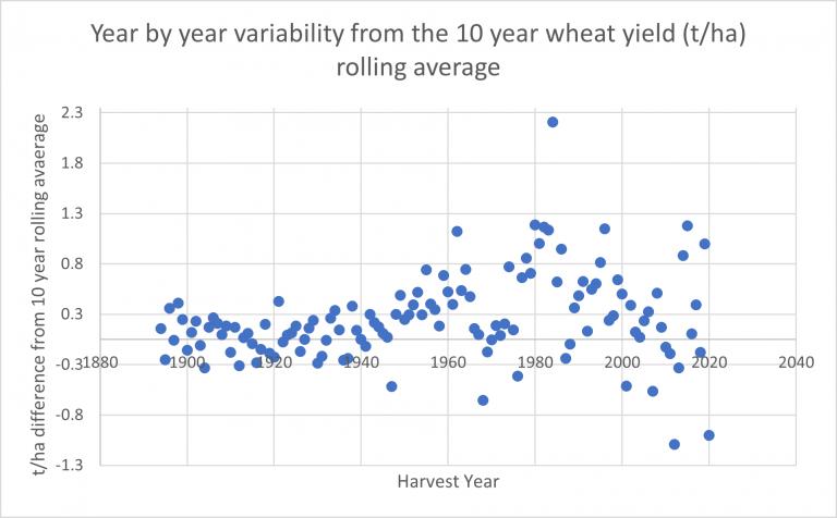 Year by year variability